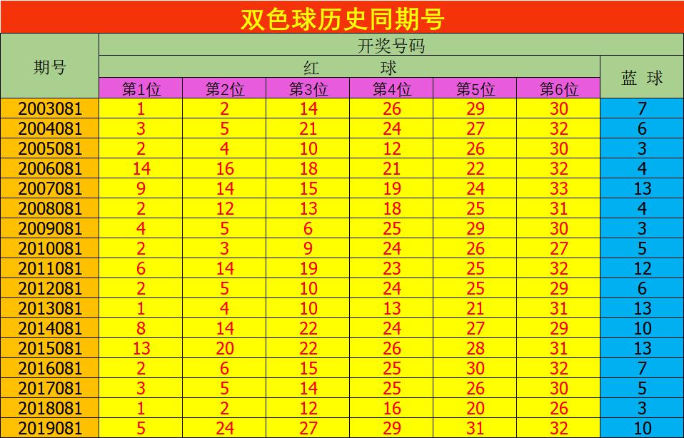 [公益彩票]安阳双色球第20081期:一码独蓝04