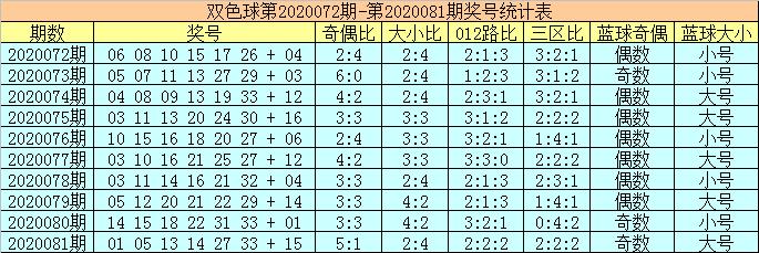 [公益彩票]陈华双色球第20082期:红球胆码19 25
