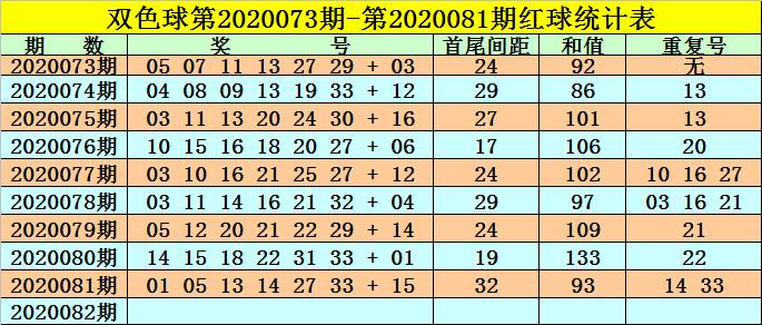[公益彩票]高月双色球第20082期:红球首尾间距23