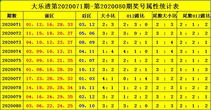 [公益彩票]杨天大乐透第20081期:012路比2-1-2