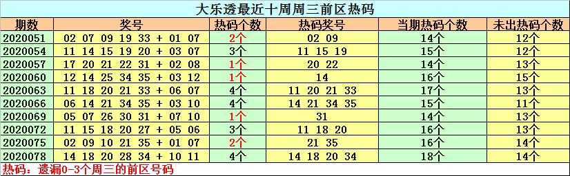 [公益彩票]钟天大乐透第20081期:关注热号27 28 31