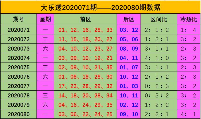 [公益彩票]王康大乐透第20081期:前区杀01 08 11