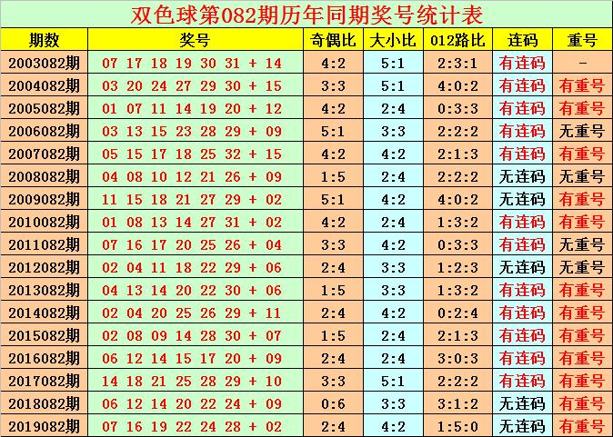 [公益彩票]花荣双色球第20082期:012路比为1-4-1