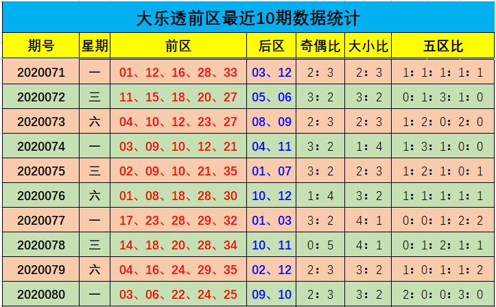 [公益彩票]余年大乐透第20081期:后区奇偶比2-0