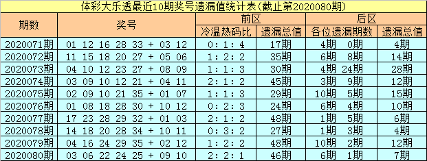[公益彩票]彤彤大乐透第20081期:后区推荐01 08 10