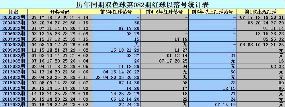 [公益彩票]刘科双色球第20082期:红球杀02 04 07