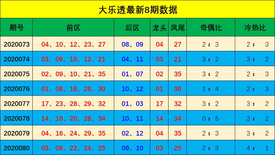 [公益彩票]宋大江大乐透第20081期:关注奇偶比3-2