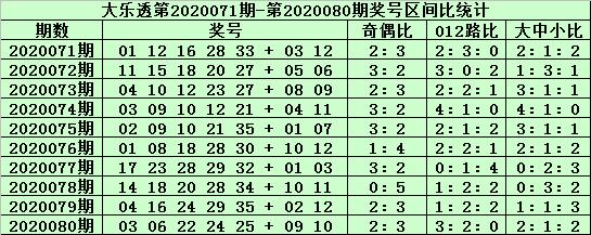 [公益彩票]郑飞大乐透第20081期:前区胆码11 31