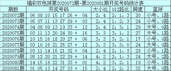 [公益彩票]安仔双色球第20082期:012路比3-2-1