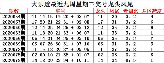 [公益彩票]钟玄大乐透第20081期:预计奇数号码走热