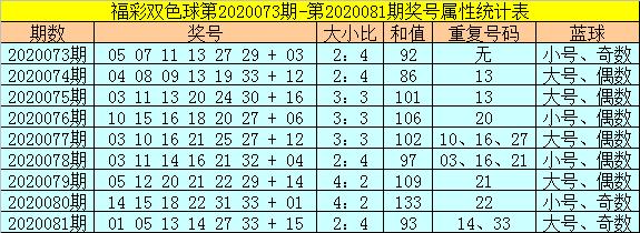 [公益彩票]范秋雨双色球第20082期:红球胆码23 29