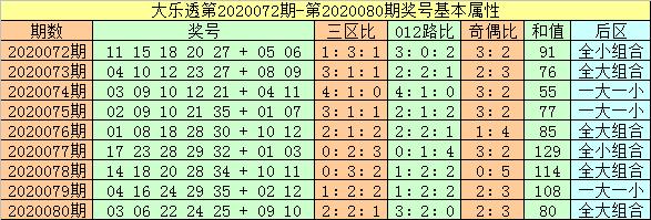 [公益彩票]闲人大乐透第20081期:后区开大小组合