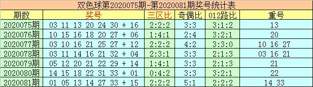 [公益彩票]李太阳双色球第20082期:红球杀01 02 05