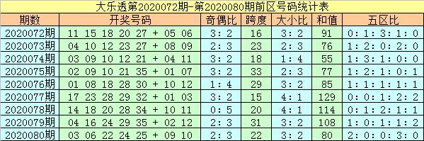[公益彩票]杨万里大乐透第20081期:关注奇偶比4-1