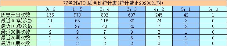 [公益彩票]黄欢双色球第20082期:红球双胆09 29
