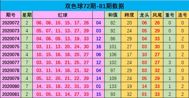 [公益彩票]樊阳双色球第20082期:红球杀04 08 13