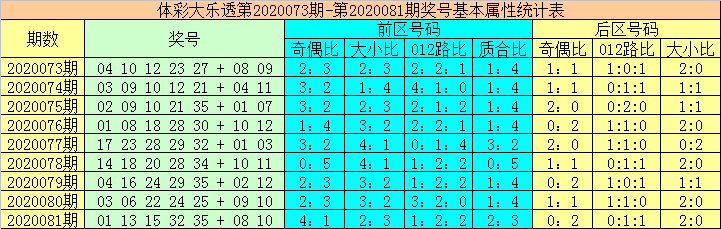 [公益彩票]大力大乐透第20082期:前区第5位出奇数