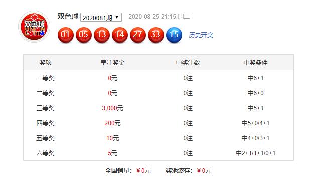 [公益彩票]周航双色球第20082期:防红球和值上升