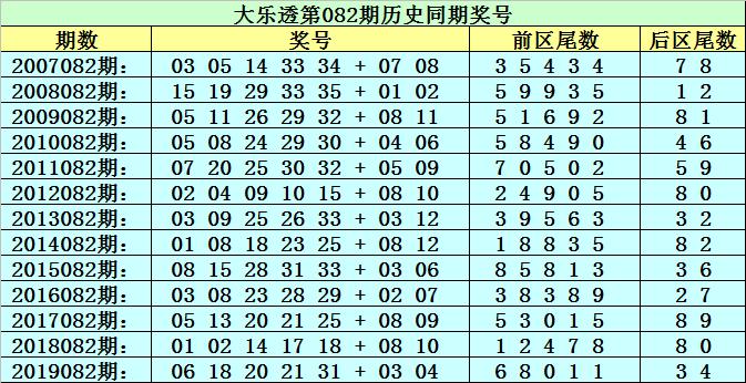 [公益彩票]李太阳大乐透第20082期:后区参考尾数4 6