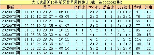 [公益彩票]孔阳大乐透第20082期:龙头胆码02