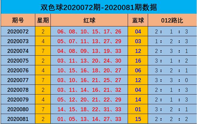 [公益彩票]阿燕双色球第20082期:预计0路红球开2枚