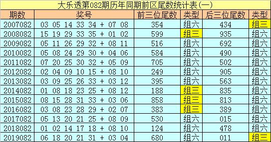 [公益彩票]船长大乐透第20082期:前3位尾数参考3 7