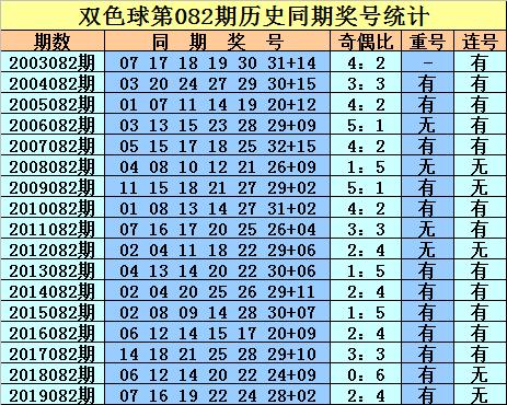 [公益彩票]庄德双色球第20082期:预计奇偶比为4-2