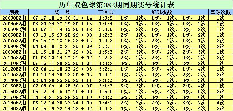 [公益彩票]赵灵芝双色球第20082期:蓝球推荐02 03