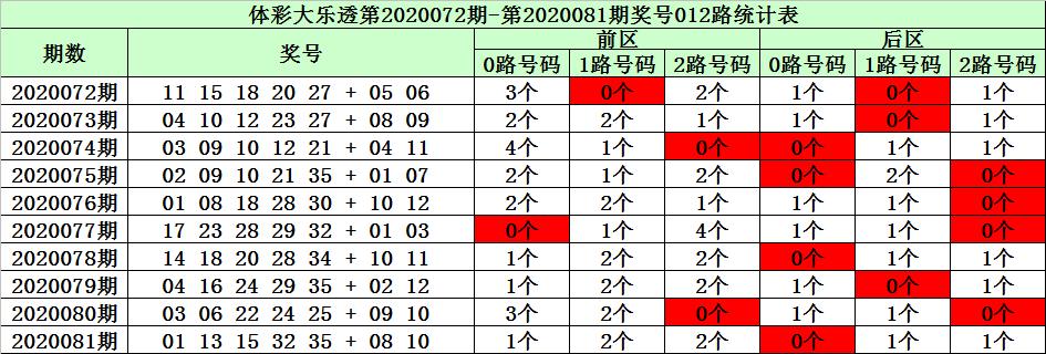 [公益彩票]陈华大乐透第20082期:1号球注意1路号码
