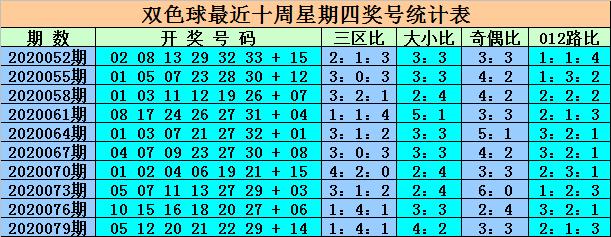 [公益彩票]王重明双色球第20082期:区间比2-1-3