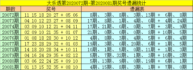 [公益彩票]财姐大乐透第20082期:后区推荐02 05 06