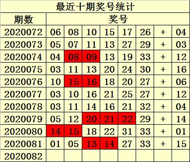 [公益彩票]易衍双色球第20082期:蓝球杀03 05 07