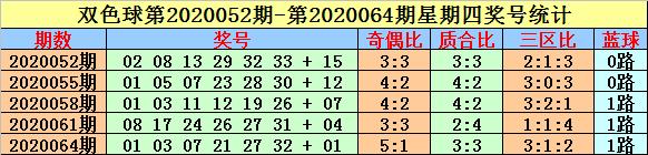 [公益彩票]英豪双色球第20082期:三区比2-2-2