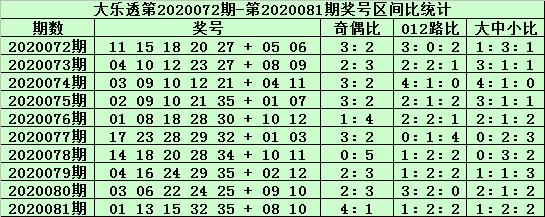 [公益彩票]老铁大乐透第20082期:前区杀09 11 15
