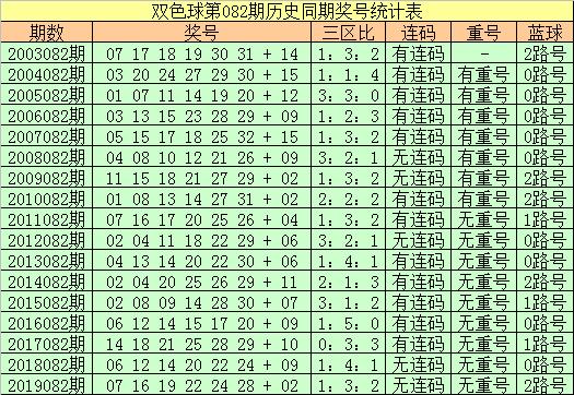 [公益彩票]王朝天双色球第20082期:红二区热出
