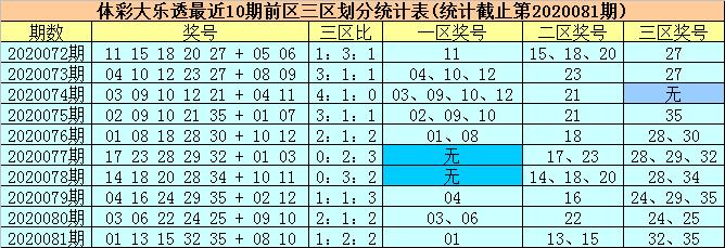 [公益彩票]柳无尘大乐透第20082期:前区绝杀02 09