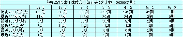 [公益彩票]玉苍双色球第20082期:红球精选质数02