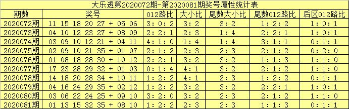 [公益彩票]吕洞阳大乐透第20082期:前区双胆01 26