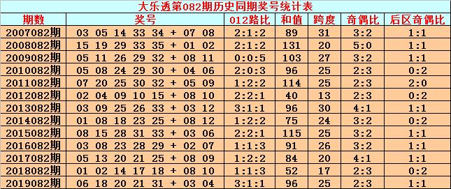 [公益彩票]英豪大乐透第20082期:前区精选0路号27