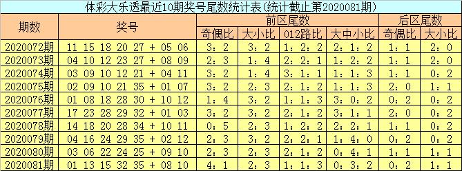 [公益彩票]邵老爷大乐透第20082期:凤尾关注偶码
