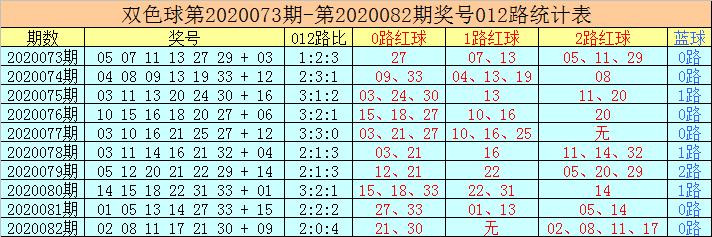 [公益彩票]老李双色球第20083期:0路蓝球走冷