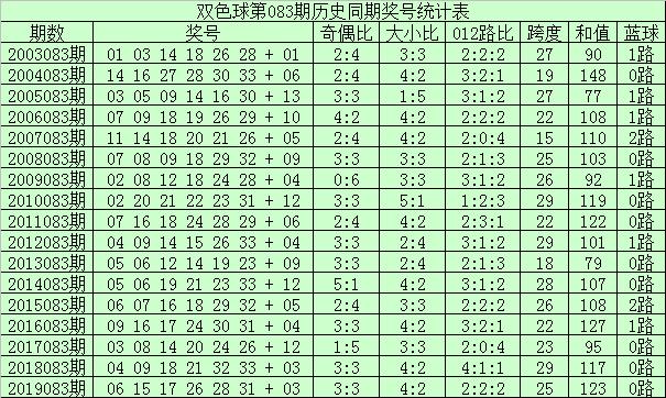 [公益彩票]李君双色球第20083期:小号红球转热