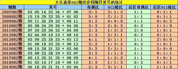 [公益彩票]赵灵芝大乐透第20082期:后区首位参考03