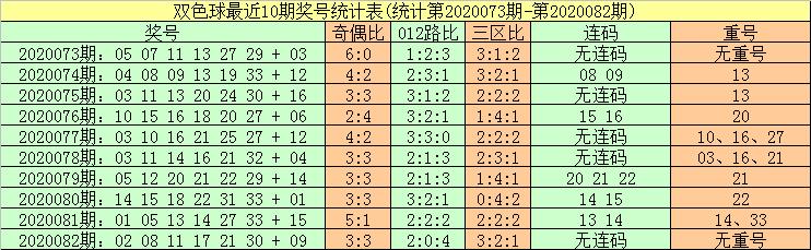 [公益彩票]暗皇双色球第20083期:红球胆码05 18 33