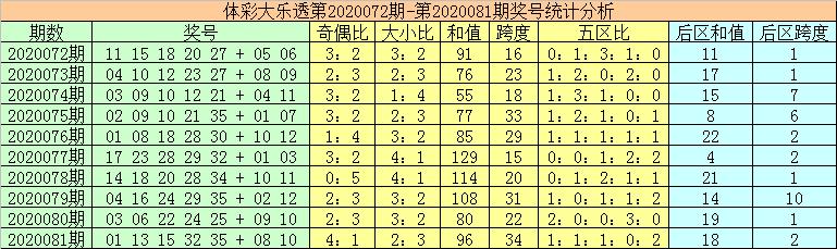 [公益彩票]秦姐大乐透第20082期:前区偶数号走热