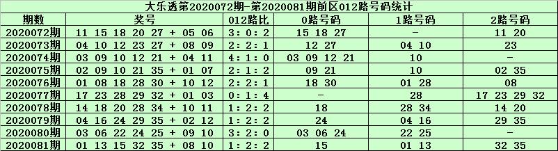 [公益彩票]天星大乐透第20082期:前区1路胆码16 25