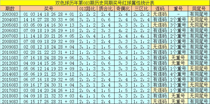 [公益彩票]陆白秋双色球第20083期:红三胆02 10 27