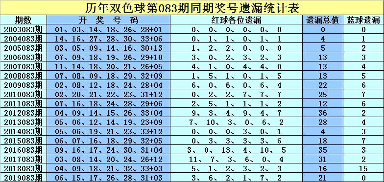 [公益彩票]孔阳双色球第20083期:凤尾防出重号
