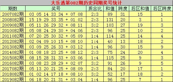 [公益彩票]乾兵大乐透第20082期:前区和值走小