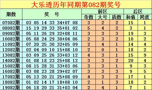 [公益彩票]唐龙大乐透第20082期:后区跨度参考1